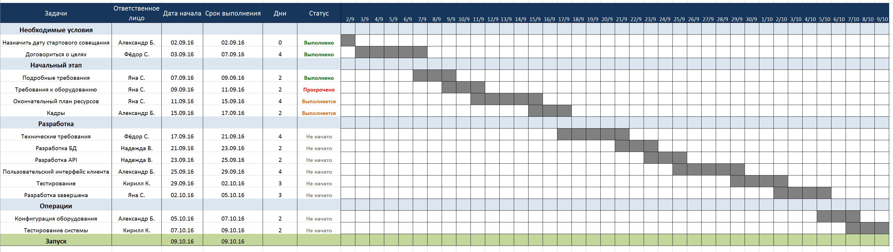 Календарный план производства работ образец в excel файловый.