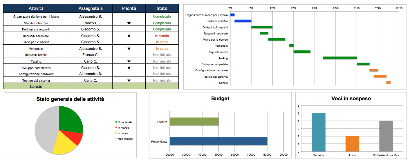 Project Management Dashboard Excel IT