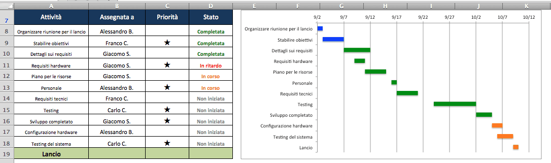 Customize Project Task Table IT