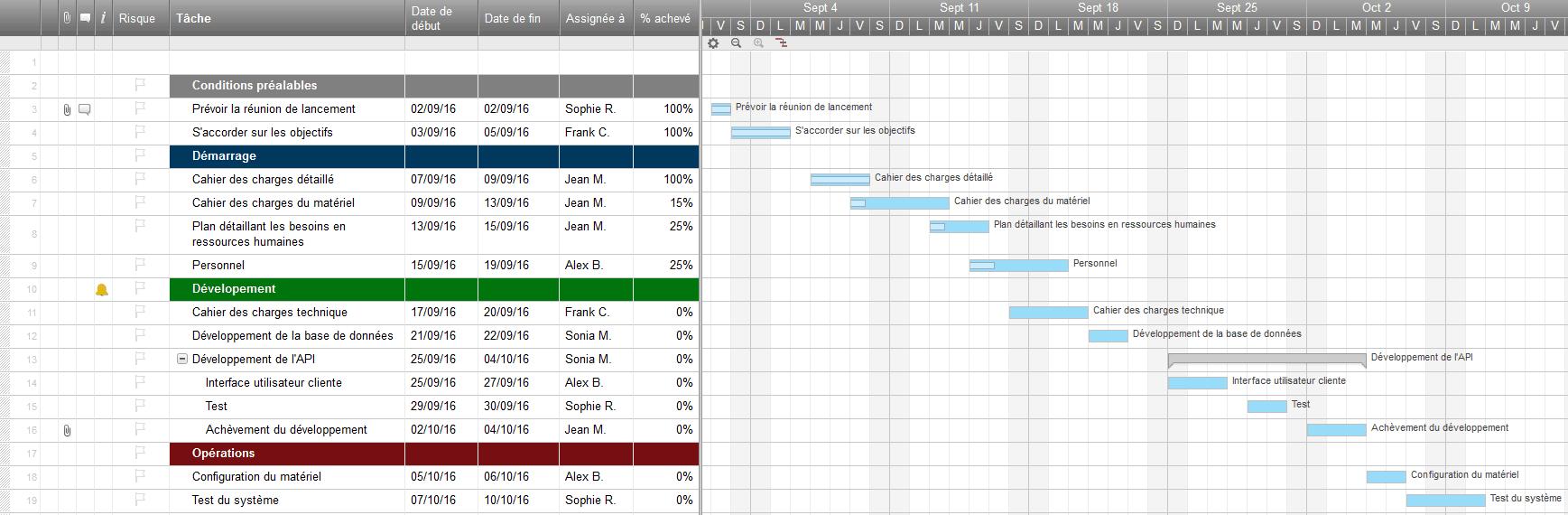 modele planning projet excel
