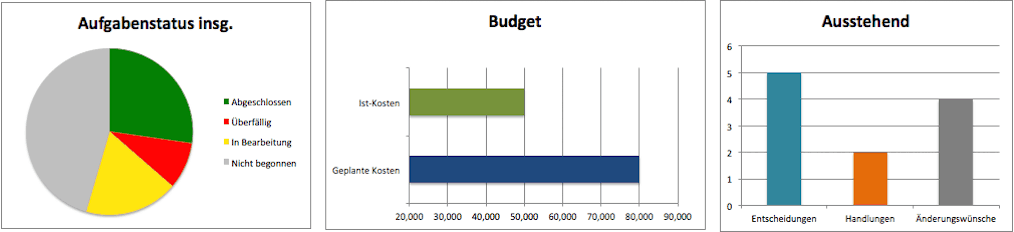 Kostenlose excel projektmanagement vorlagen charts completed excel de ccuart Gallery