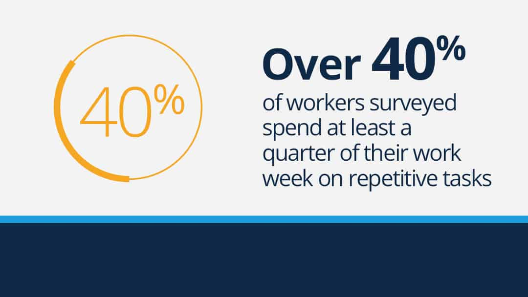 "Text graphic that reads: ""Over 40% of workers surveyed spend at least a quarter of their work week on repetitive tasks."""