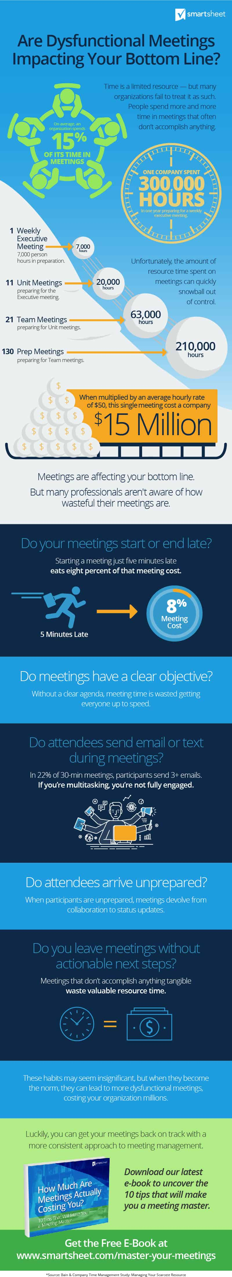 Infographic that shows exaples of how spending too much time in meetings hurts productivity