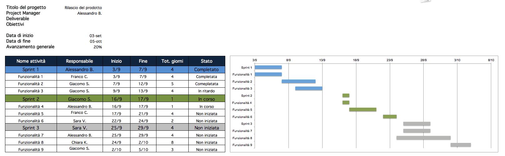 Agile Project Plan Excel IT