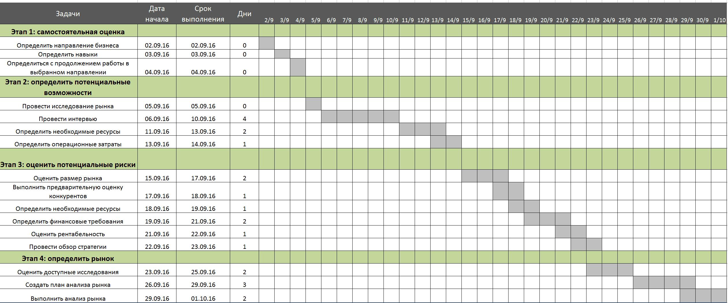 График производства работ (образец). Сетевой, календарный график.