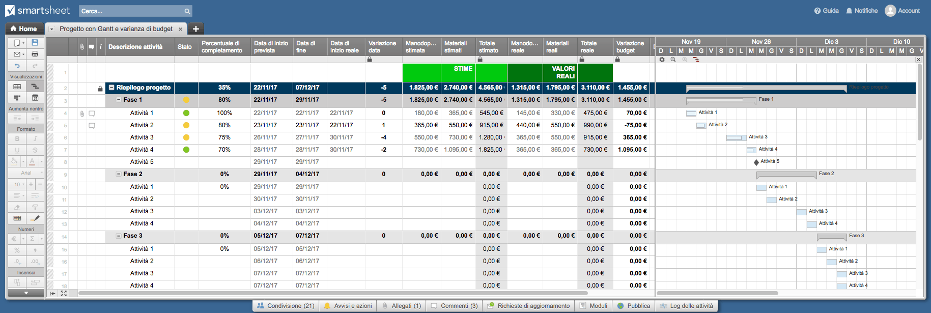 Project Budgeting Smartsheet IT