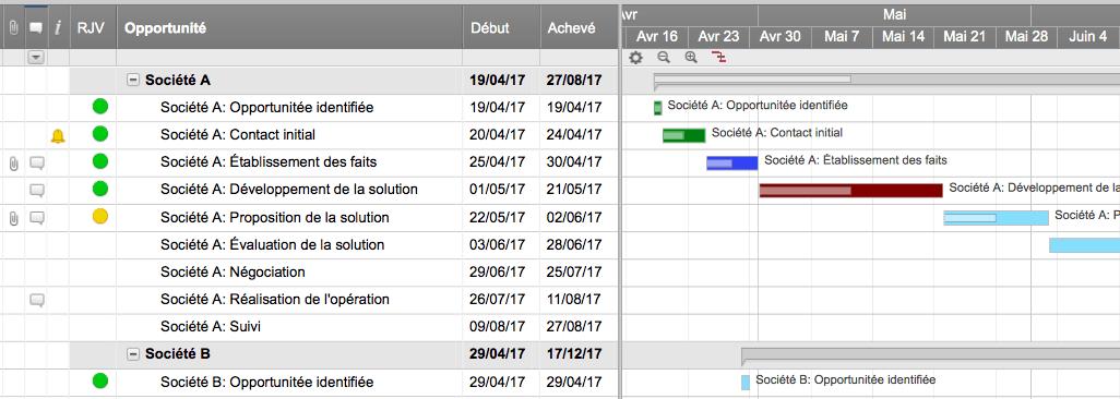 Logiciels pour diagrammes de gantt en ligne smartsheet 5 ic sales in process with gantt template frg ccuart Choice Image