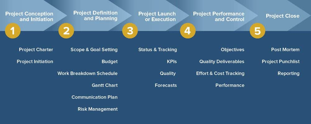 project management stages Projects traditionally flow through five major stages each stage is filled with a set of activities intended to support project success.