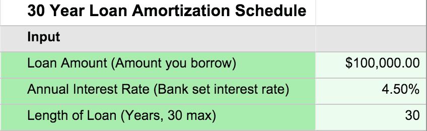 amortization scale