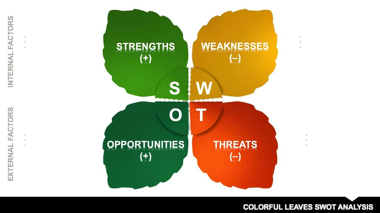 ColorfulLeaves_SWOT_Analysis_PPT · Download Colorful Leaves SWOT  Analysis Template  Blank Swot Analysis Template