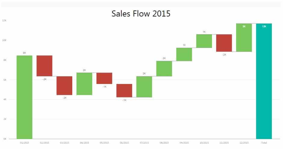 How To Create A Waterfall Chart In Excel