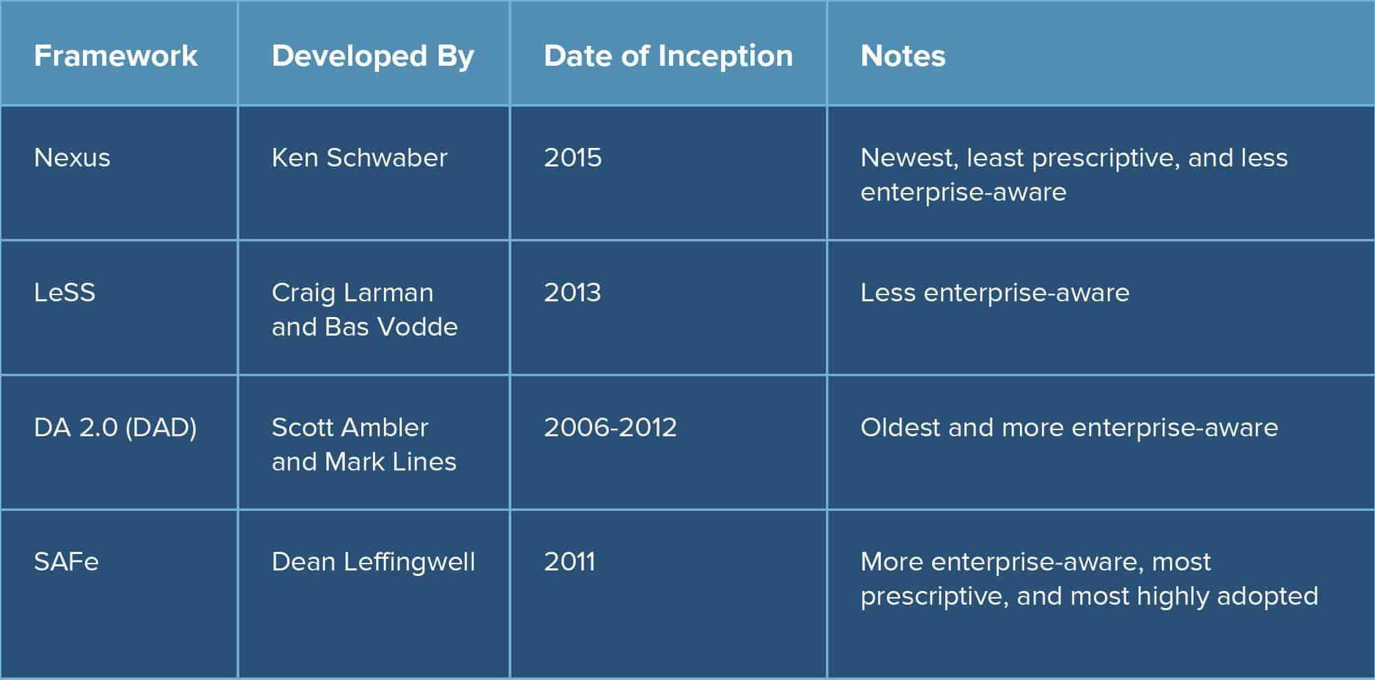 Agile frameworks for enterprises smartsheet benefits of using smartsheet for adopting agile in the enterprise xflitez Image collections