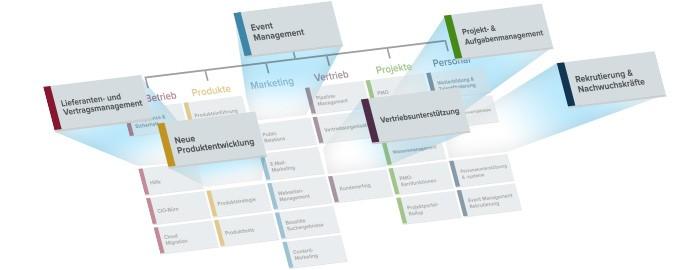 Lösungsdiagramm für Smartsheet Enterprise