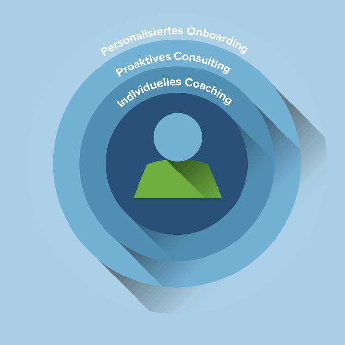 Smartsheet-Kundenerfolg