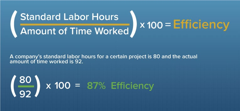 Efficiency Formula