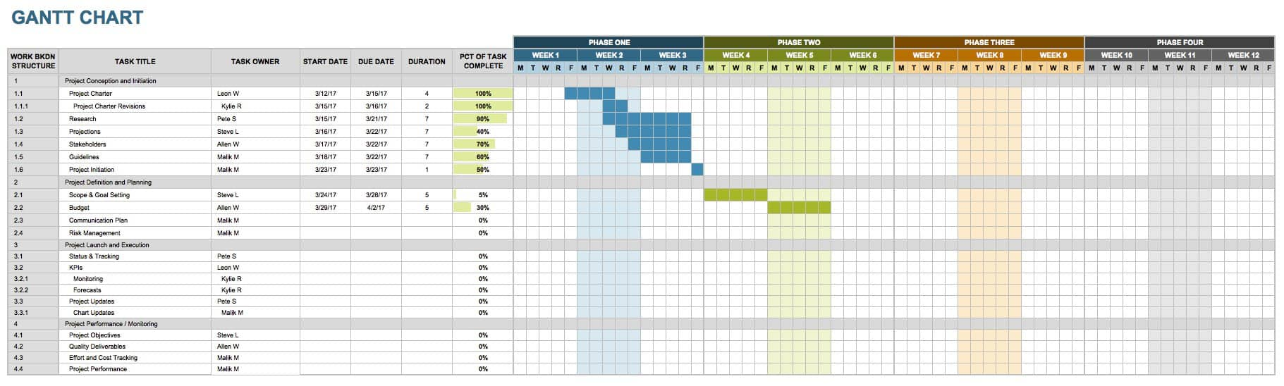 Free Marketing Timeline Tips And Templates Smartsheet - Timeline chart template