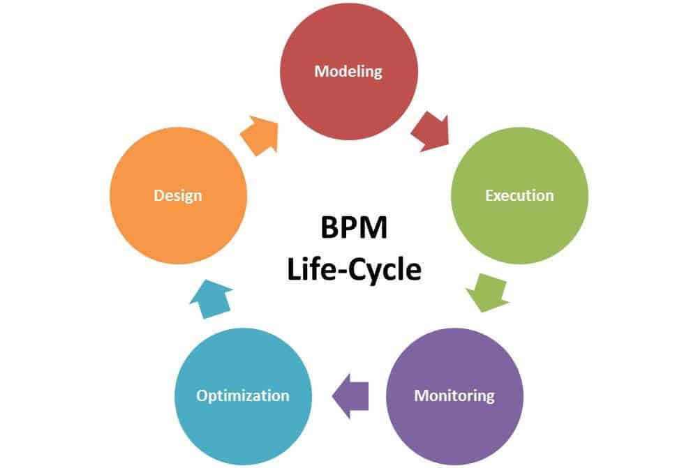 link manufacturing process and product life Amc placed r&d emphasis on bolstering the product life cycle of its prime products (particularly jeeps)  manufacturing process management .