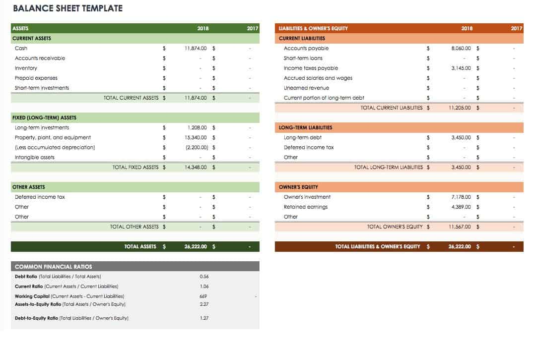 use this balance sheet template to summarize the companys assets liabilities and equity and give investors an idea of the health of the company