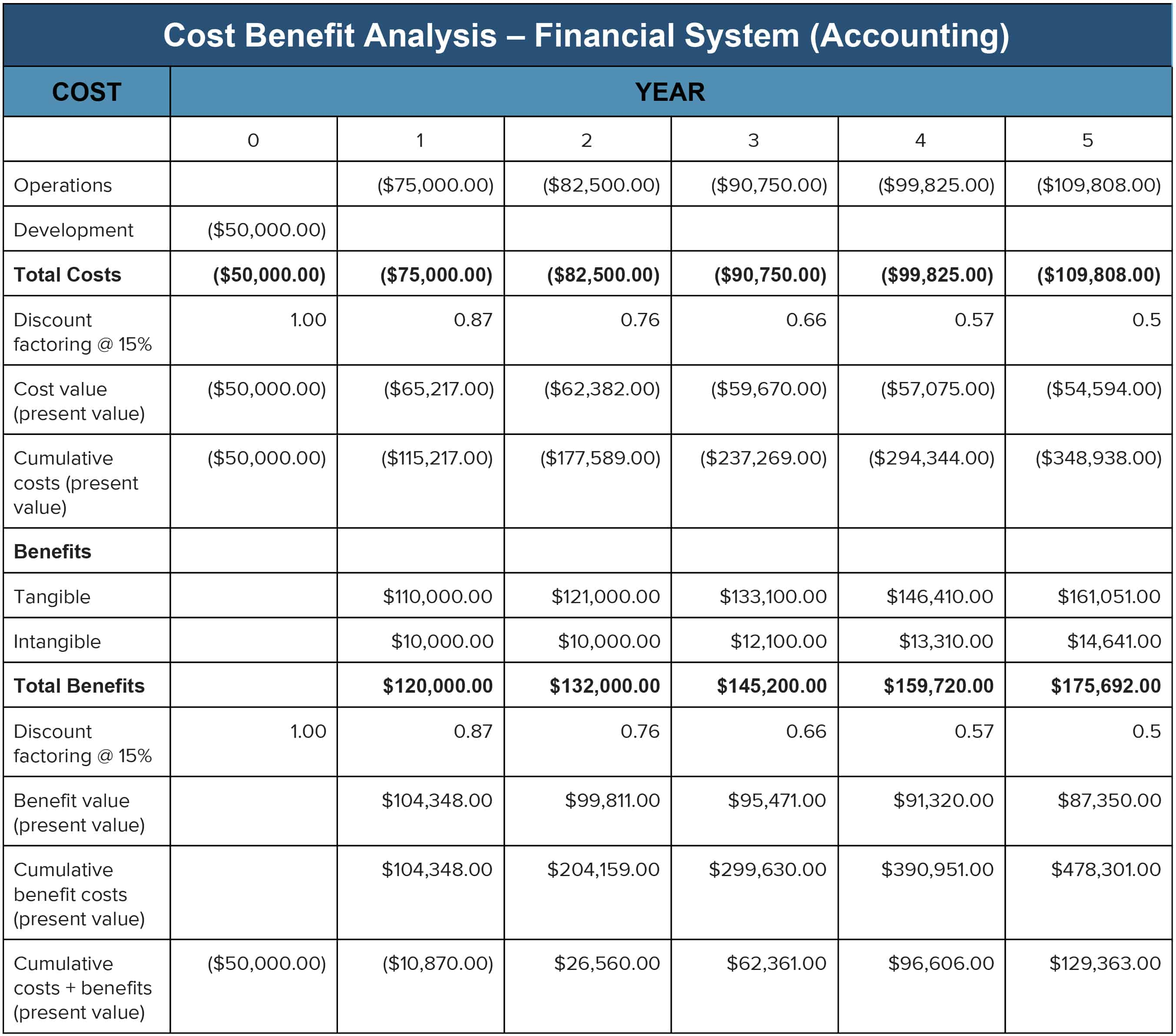 IC CBA_Accounting. Here Is A Template Where You Can Make Your Cost  Benefit Analysis  Cost Savings Analysis Template