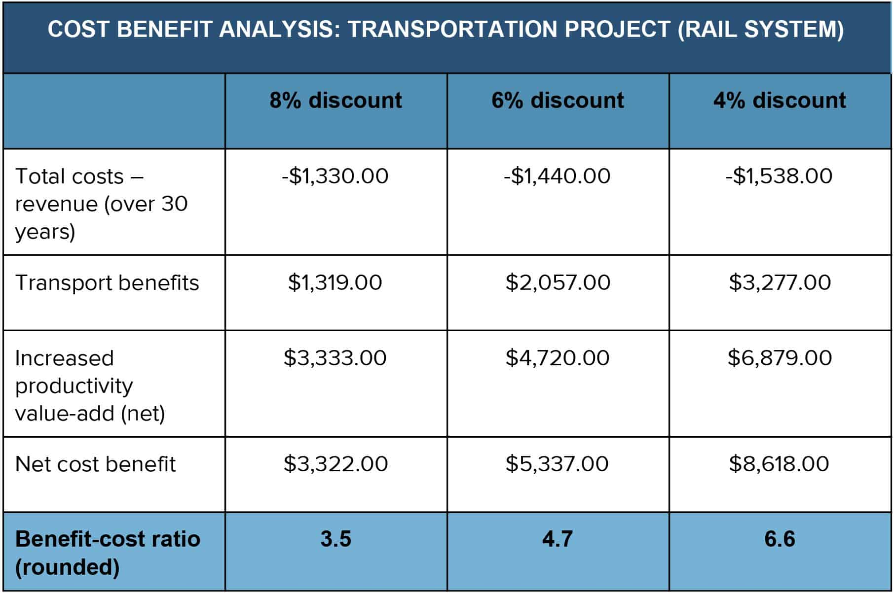IC CBA_RailSystem  Cost Savings Analysis Template