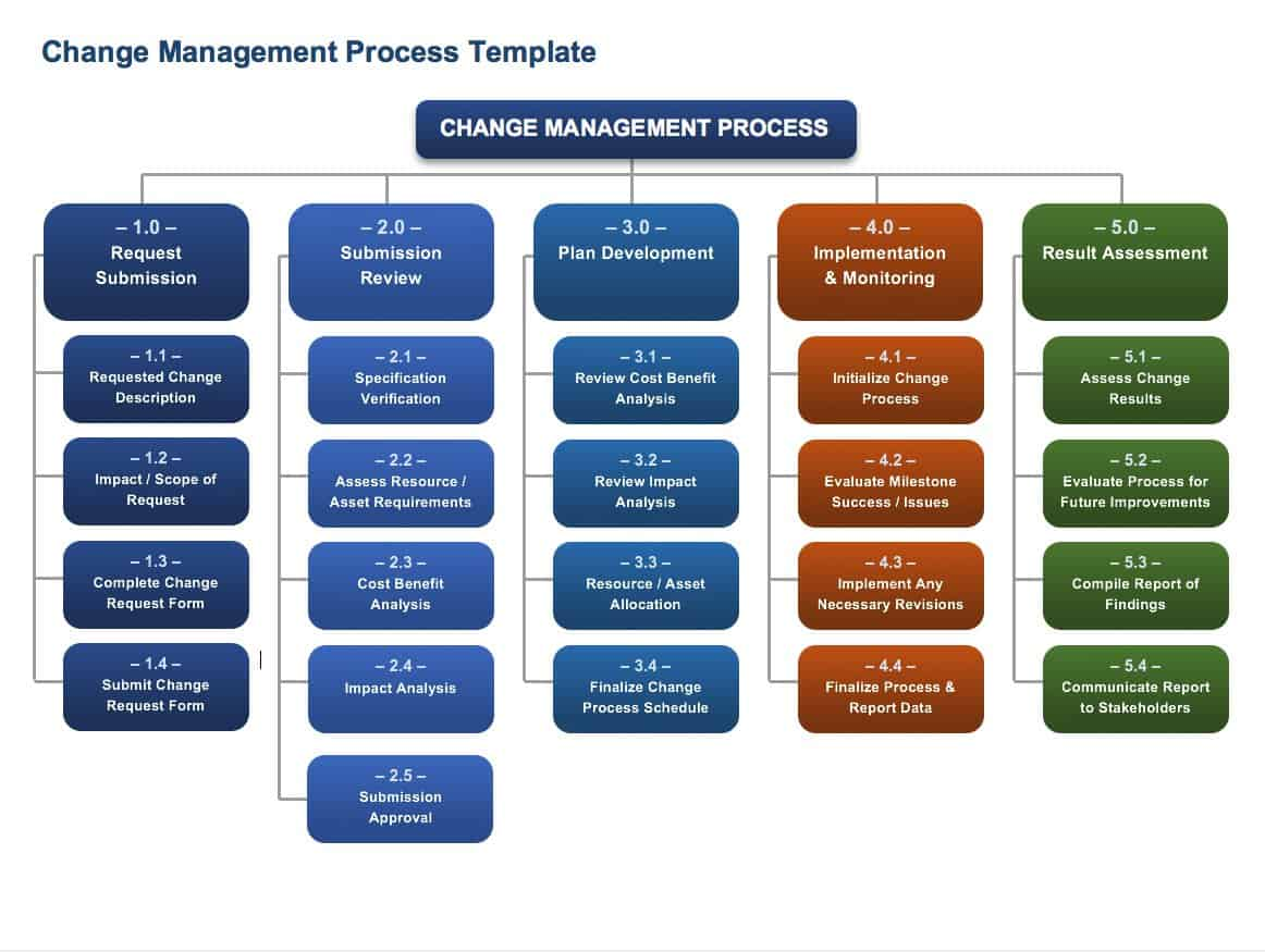 Free change management templates smartsheet for It change management process template