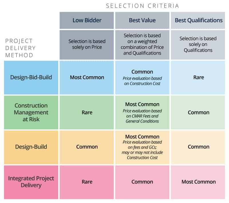 comparison table selection criteria construction project delivery methods