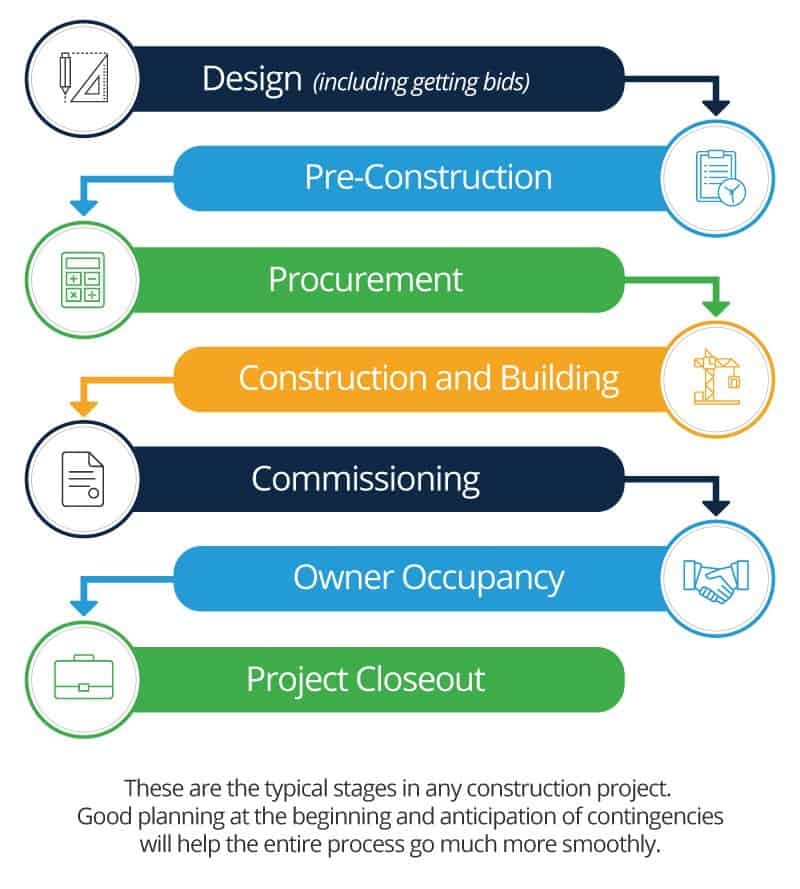 Beginner s guide to construction project management for Building construction types for insurance