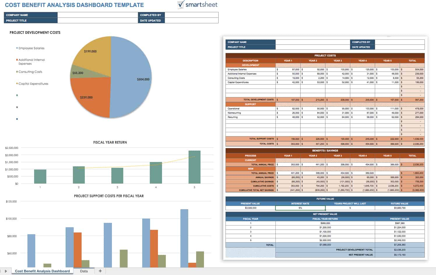cost benefit analysis templates smartsheet cost benefit analysis dashboard template for excel