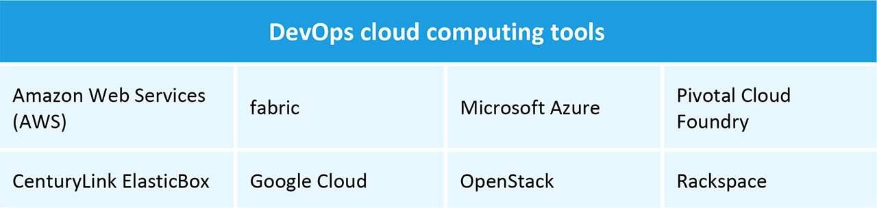 DevOps Cloud Computing Tools