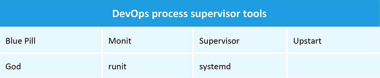 DevOps Process Supervisor Tools