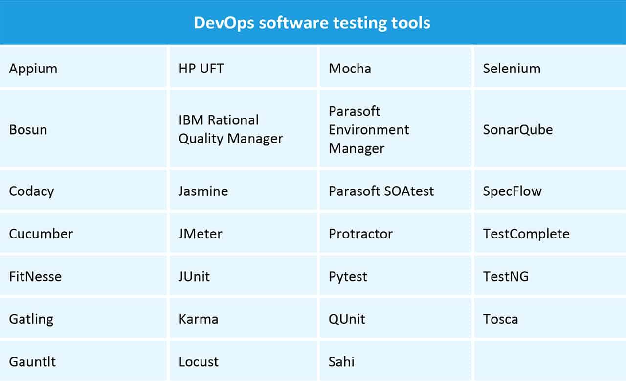 DevOps Software Testing Tools