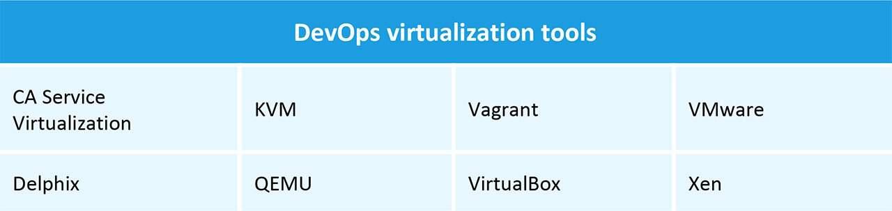 DevOps Virtualization Tools