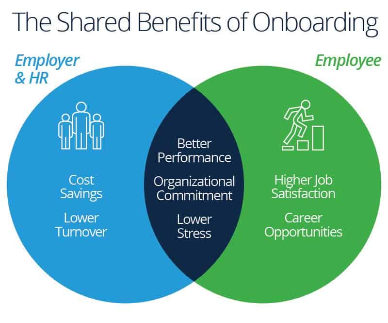 employee onboarding process tips and tools smartsheetemployee onboarding processes plans best practices