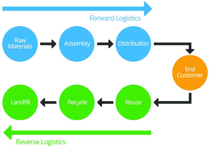 Getting Started With Logistics Management Smartsheet