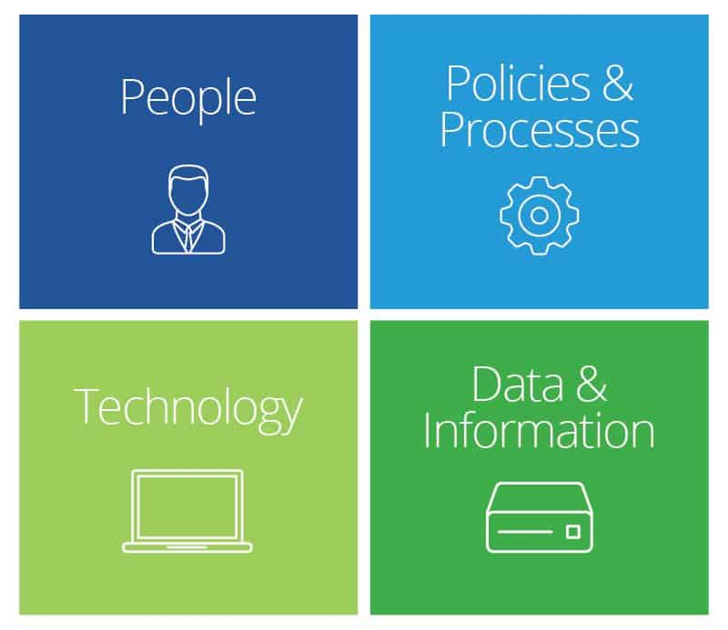 Four Components of Information Mangement