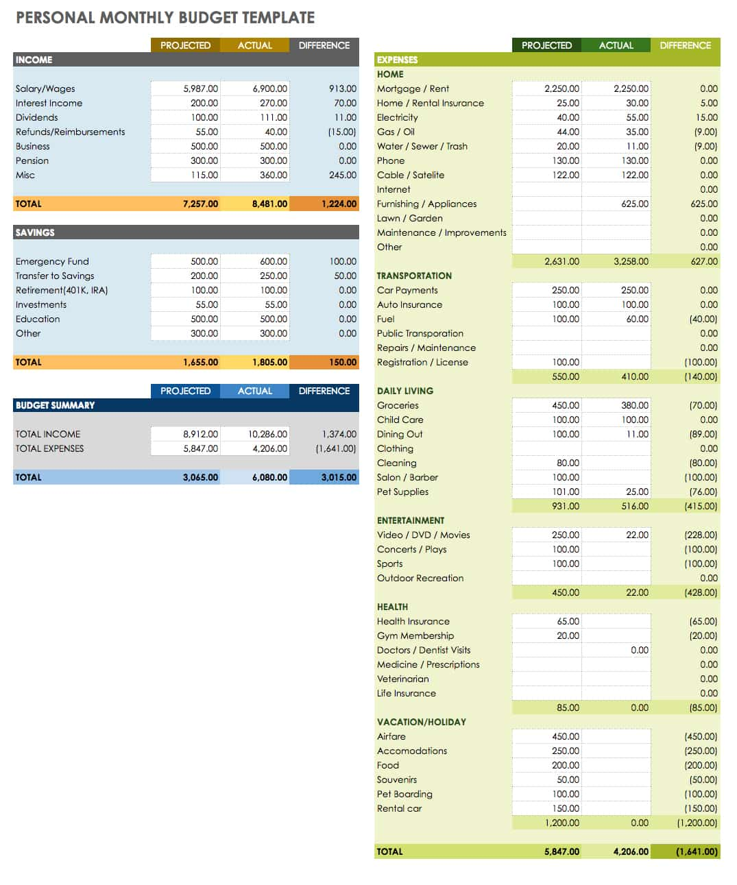 Google Spreadsheet Budget Template Geccetackletartsco - Google docs project management template