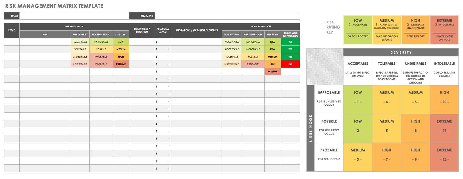 All about operational audits smartsheet risk analysis matrix template maxwellsz