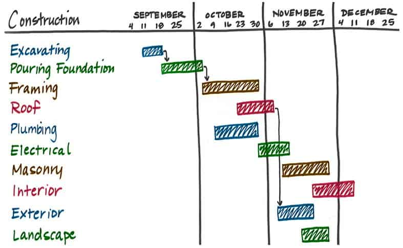 Download Gantt Chart For Activities Excel Template Precedence Diagram Project Management Maker