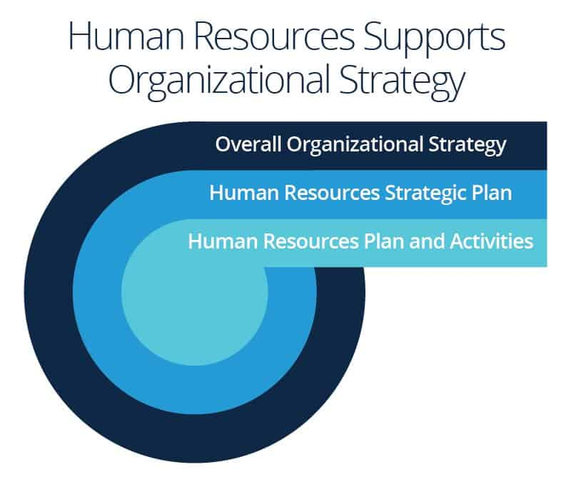 Human Resource Executive And: Human Resources Planning Guide