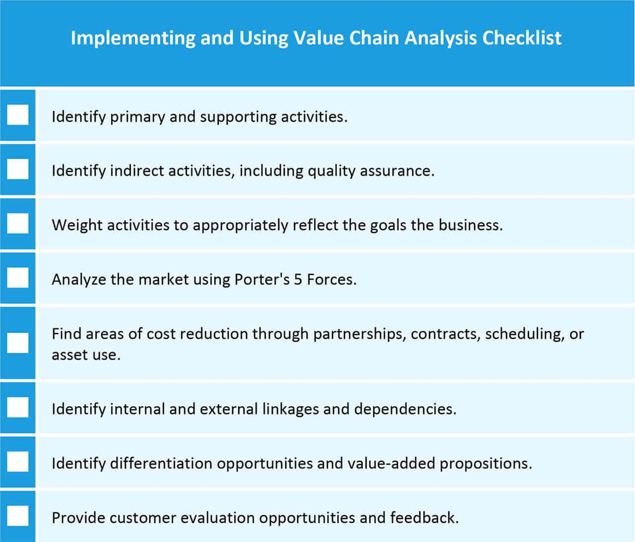 Implementing and using value chain analysis