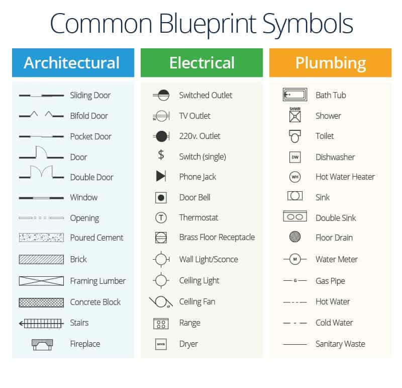 A master class in construction plans smartsheet infographic of blueprint symbols construction malvernweather Choice Image