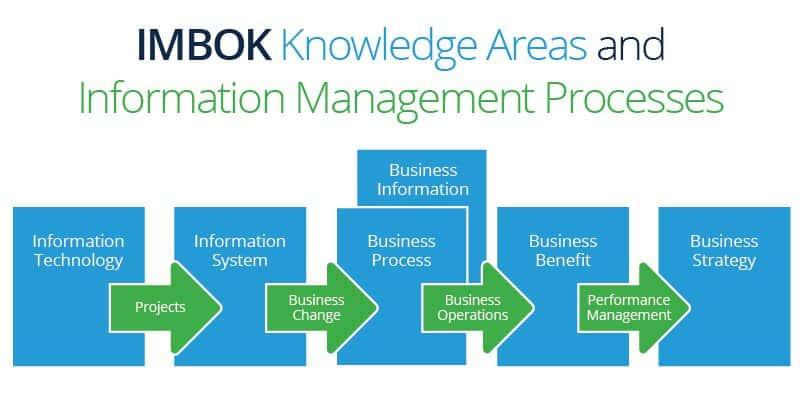 Information Body of Knowledge