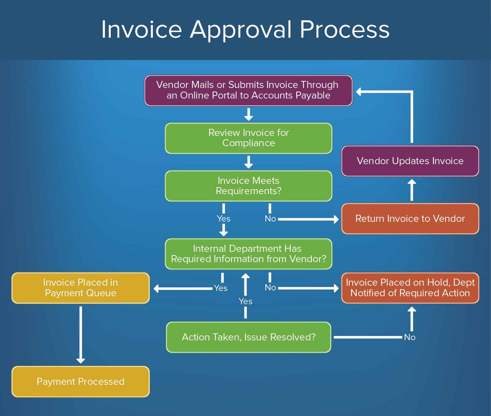 how to create an approval process smartsheet