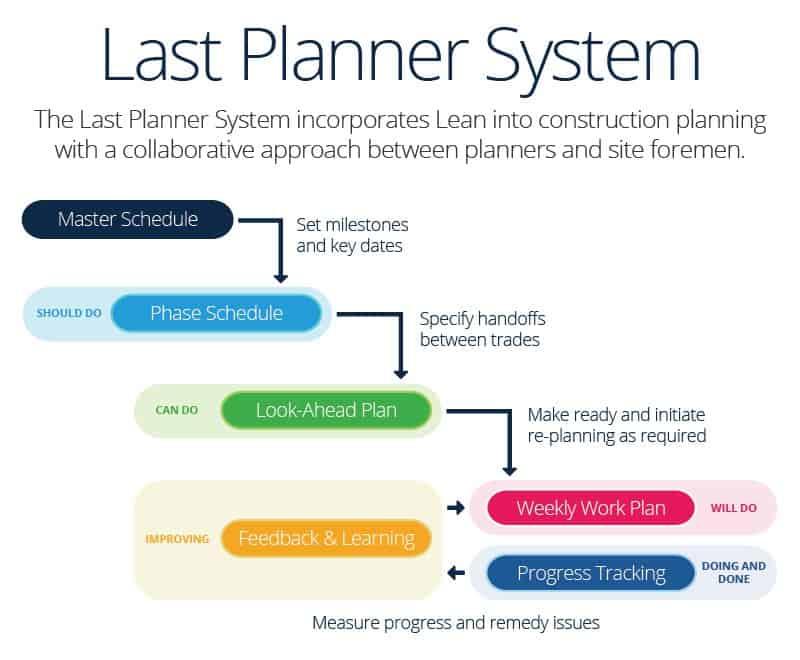 build better with construction planning smartsheet