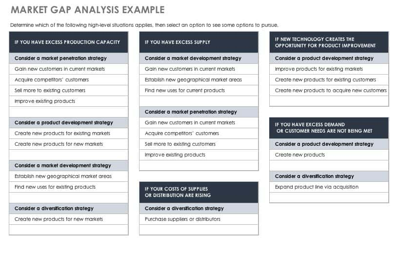 Free Gap Analysis Process And Templates  Smartsheet