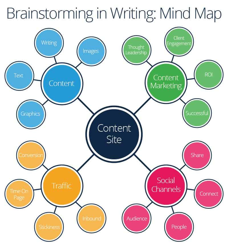 ways to brainstorm essays One way to create a brainstorm and fire up your writing brain is to sit down with pen and paper and start generating as many ideas as you think of related to the story you want to tell [ 5 opportunities to increase your writing productivity (without actually writing) .