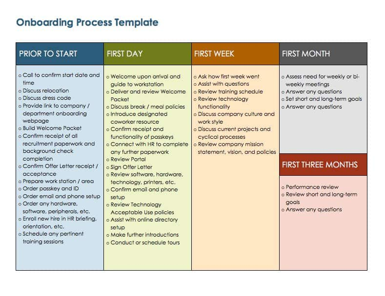 process template word