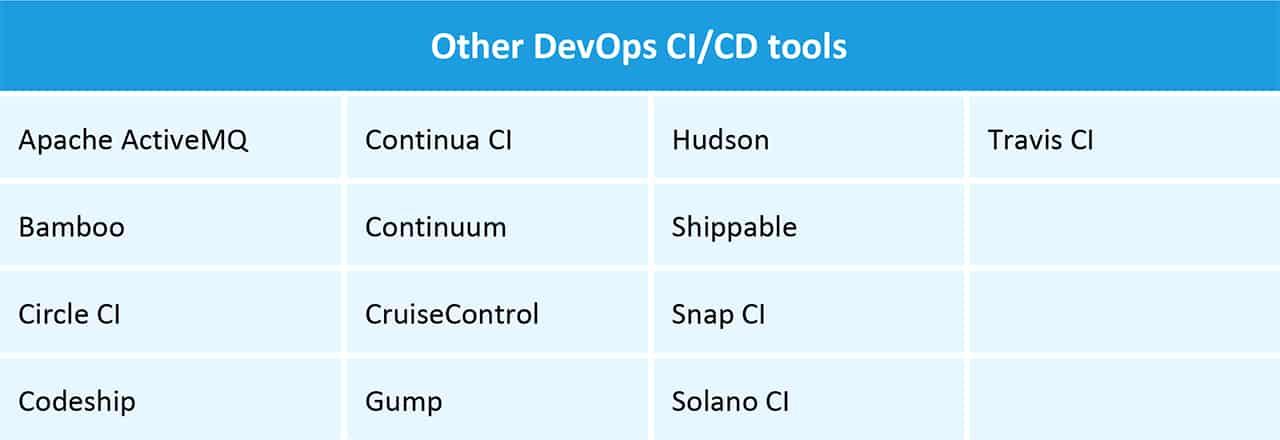 Other DevOps CI/CD tools