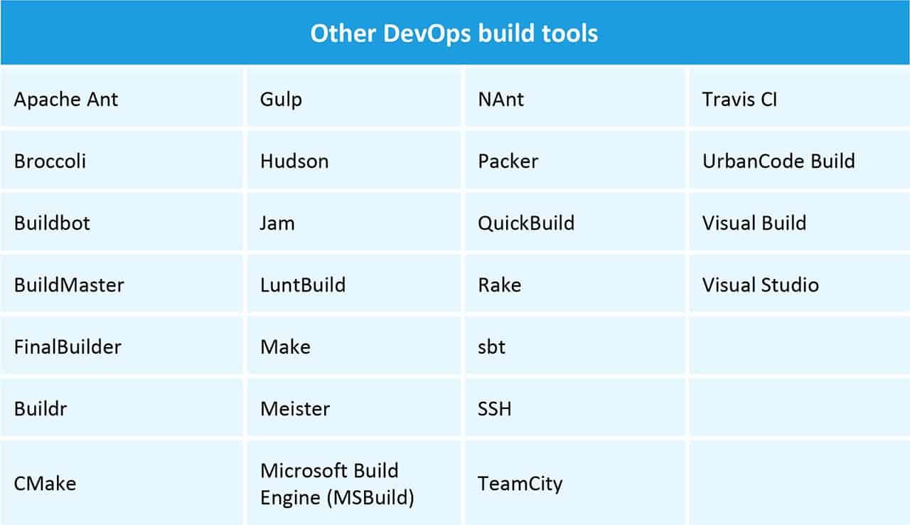 Other DevOps Build Tools