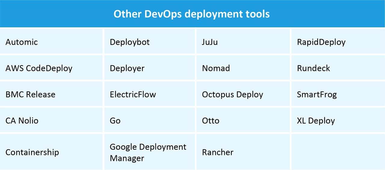 Other DevOps Deployment Tools